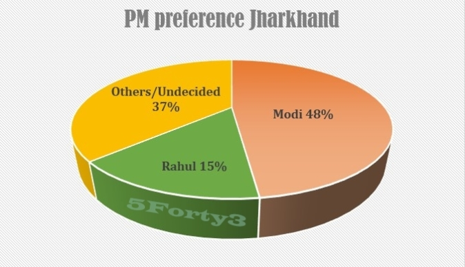 Jharkhand PM preference