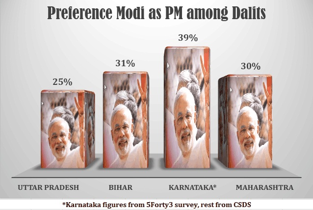 Modi among SC