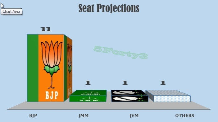 Seat projections