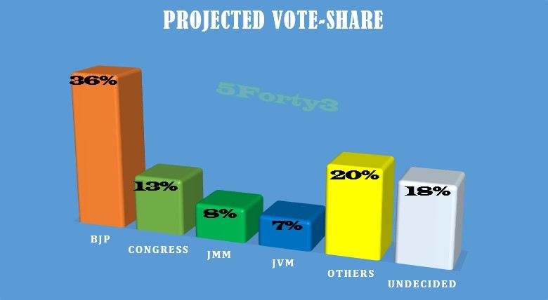 Vote-Share