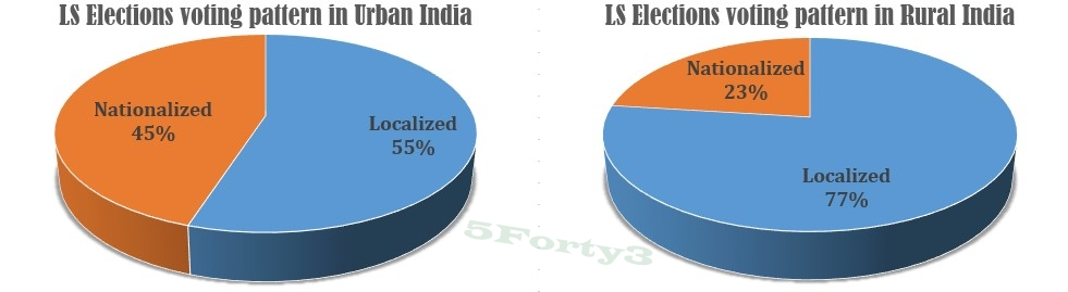 voting pattern India