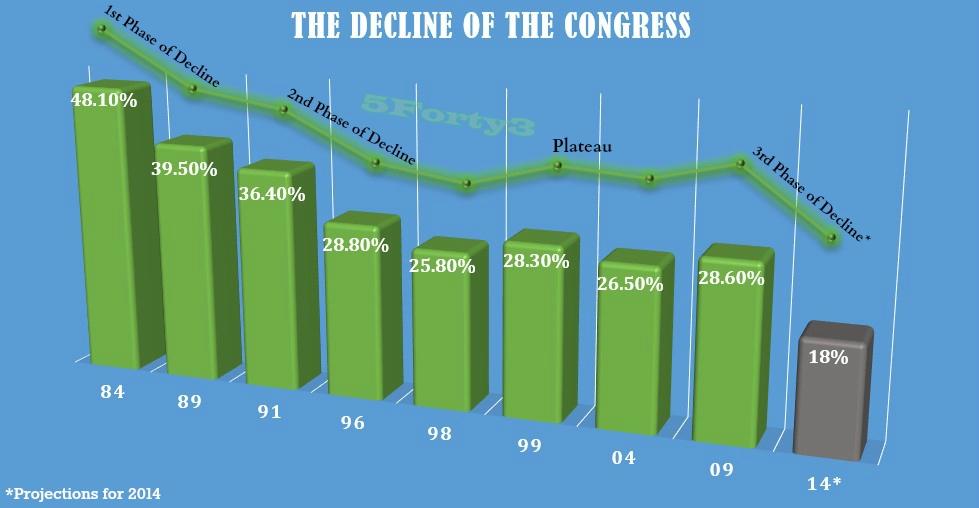 Cong Decline