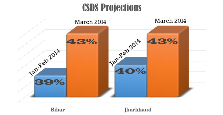 CSDS projections